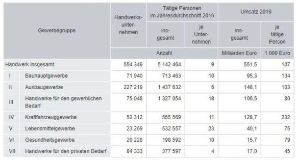 Destatis zur Verteilung im Handwerk in Deutschland 2016
