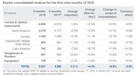 Essilor: Rückblick auf ersten neun Monate 2018