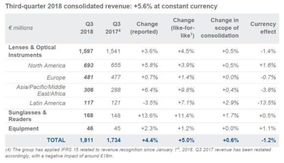 Essilor: Zahlen für das dritte Quartal 2018