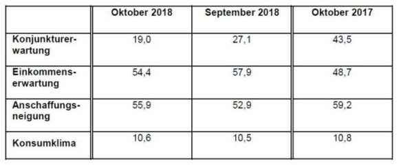 GfK: Oktober 2018 - Konsumklima
