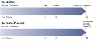 Medelnik-Serie zur Nachfolge im Unternehmen: Erfolgsfaktor Zeitplanung