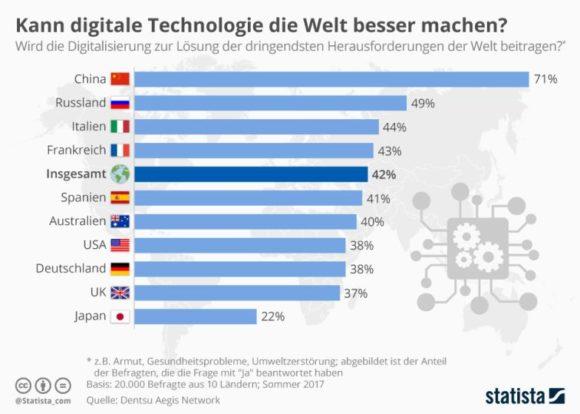 Augenoptik 2019 - Statista - Beitrag Digitalisierung