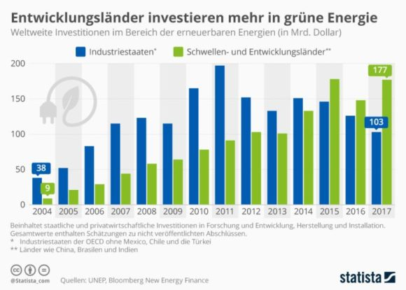 Statista - Investitionen erneuerbare Energien 2017