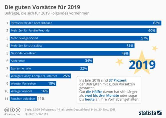 Statista: Gute Vorsätze für 2019