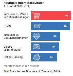 Destatis - Informationssuche im Internet 2018-Q1