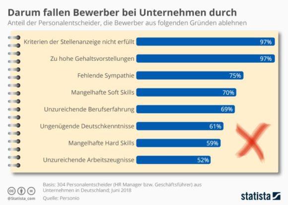 Statista - Bewerbungen Gründe Ablehnung