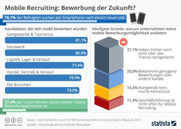 Statista - Bewerbungen Trend Mobile Recruiting