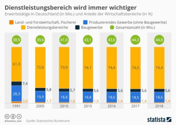 Statista - Erwerbstätige Deutschland nach Wirtschaftsbereichen
