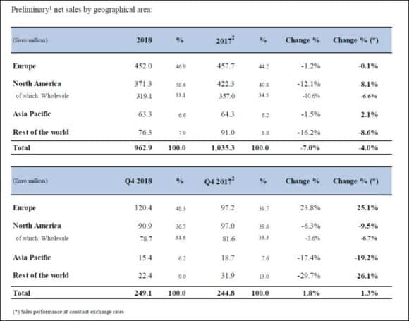 Safilo - preliminary net sales by geographical area 2018