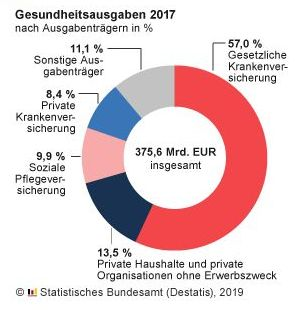 Destatis - Gesundheitsausgaben 2017