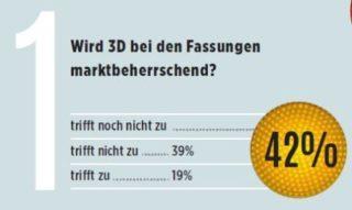 eyebizz Umfrage - Zukunft Augenoptik - Gesamtmarkt 1