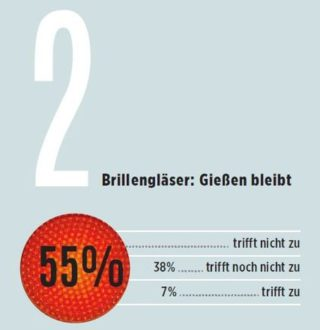 eyebizz Umfrage - Zukunft Augenoptik - Gesamtmarkt 2