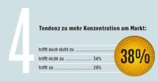 eyebizz Umfrage - Zukunft Augenoptik - Gesamtmarkt 4