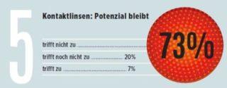eyebizz Umfrage - Zukunft Augenoptik - Gesamtmarkt 5