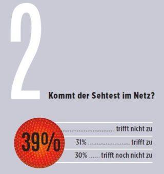 eyebizz Umfrage - Zukunft Augenoptik - Kunden 2