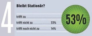 eyebizz Umfrage - Zukunft Augenoptik - Kunden 4 neu