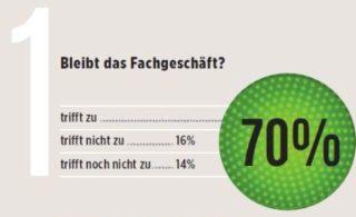 eyebizz Umfrage - Zukunft Augenoptik - Vertrieb 1