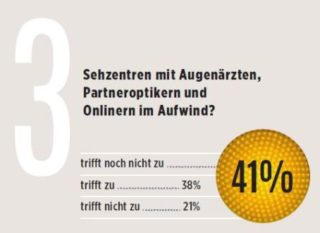 eyebizz Umfrage - Zukunft Augenoptik - Vertrieb 3