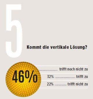 eyebizz Umfrage - Zukunft Augenoptik - Vertrieb 5
