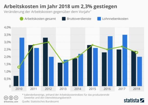 Statista - Arbeitskosten-Steigerung Deutschland 2018