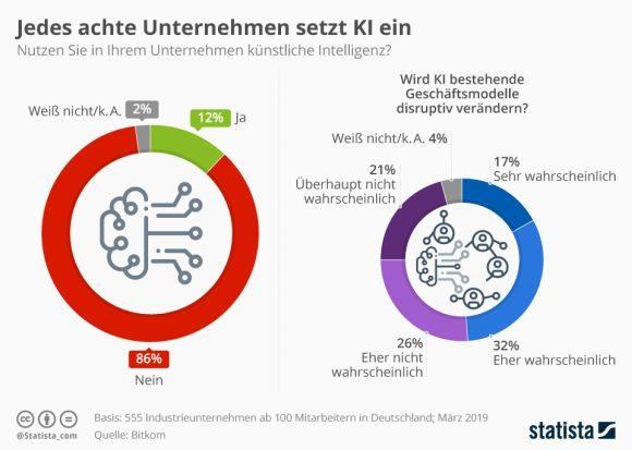Statista - Künstliche Intelligenz in deutschen Firmen