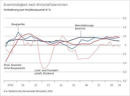 Destatis - Erwerbstätige Deutschland 2019-Q1
