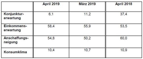 GfK - Entwicklung Konsumklima April 2019