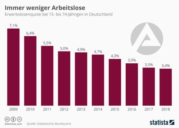 Statista - Erwerbslosenquote Deutschland