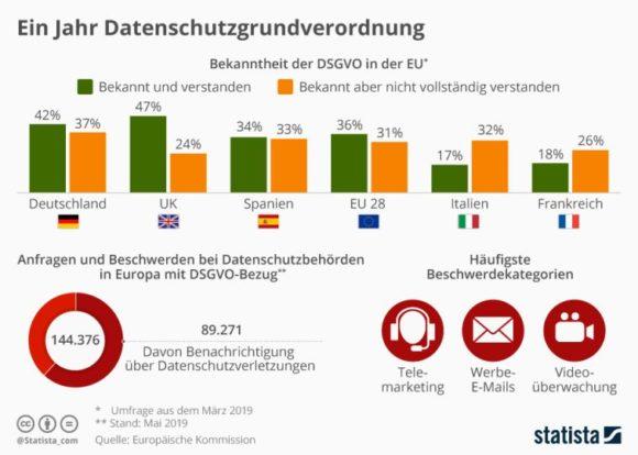 Statista - ein Jahr Datenschutz-Grundverordnung - EU - Mai 2019