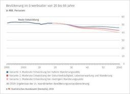 Destatis - Alterung Arbeitskräfte Deutschland