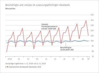 Handwerk - Messzahlen Umsatz und Beschäftigte
