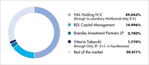 Brillen-Markt - HAL und Safilo