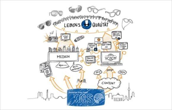 KGS - Aufgaben und Erfolge