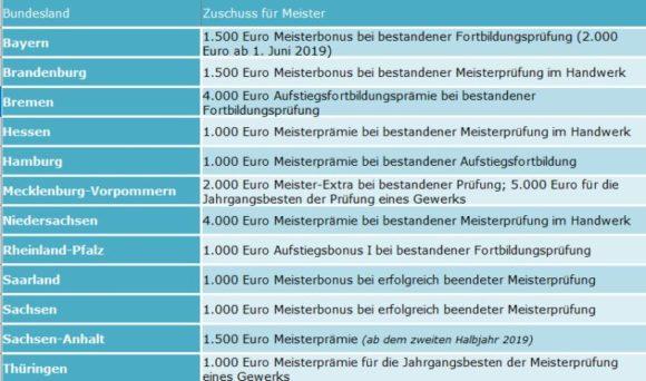 Karriereguide - Weiterbildung - Nagel - Bundeslaender