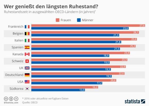 Statista - Dauer Rente OECD-Länder 2016
