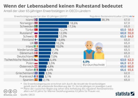 Statista - Erwerbstätige über 65 - OECD-Länder