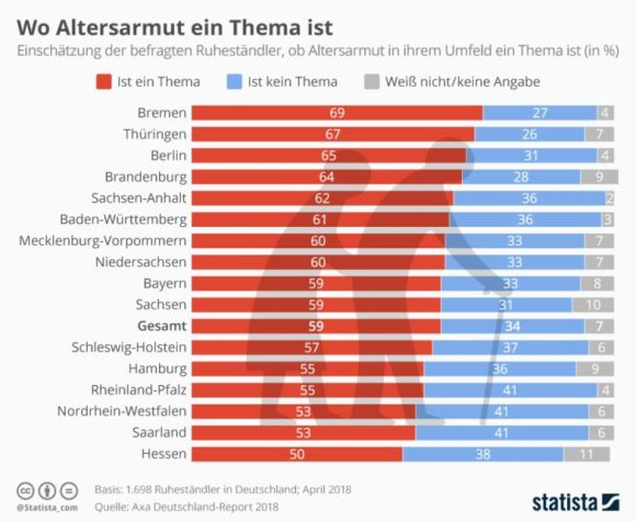Statista - Umfrage Altersarmut 2018