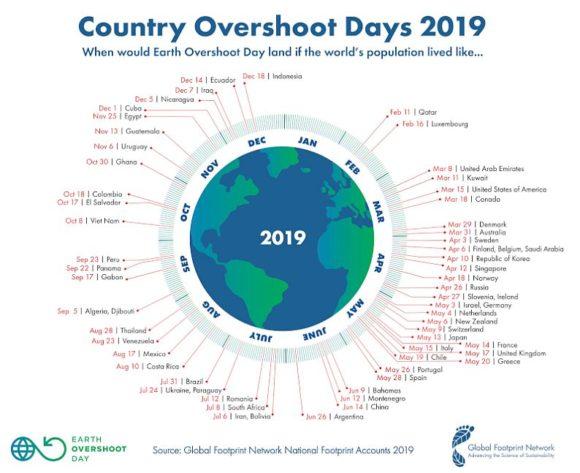 Global Footprint Network - Earth Overshoot Day 2019 - die einzelnen Länder