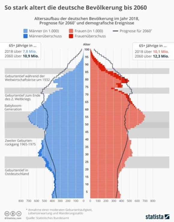 Statista - Altersaufbau deutsche Bevölkerung 2060