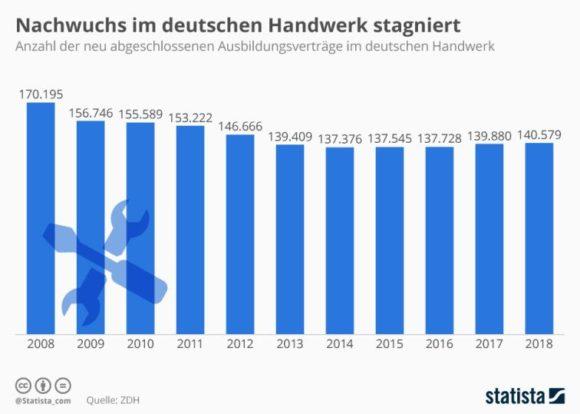 Statista - Anzahl der Azubis im Handwerk in Deutschland 2008 bis 2018