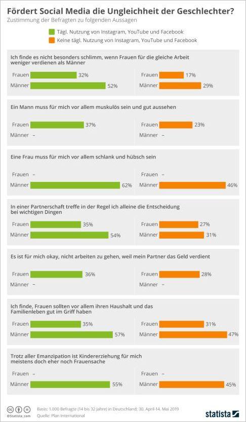 Statista - Rollenbilder in Social Media