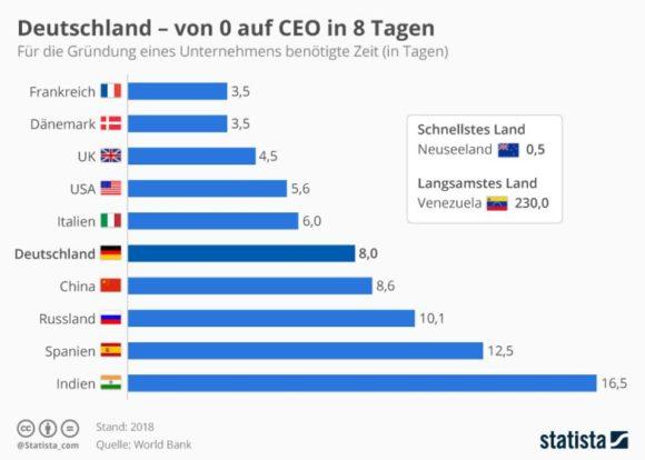 Statista - Unternehmen Dauer einer Gründung weltweit