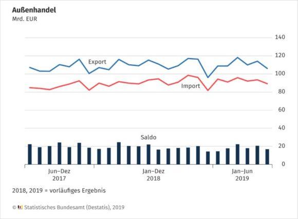Waren-Außenhandel Deutschland - Juni 2019
