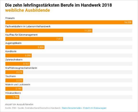 ZDH - Ausbildung im Handwerk 2018 - Top Ten bei den Lehrlingen