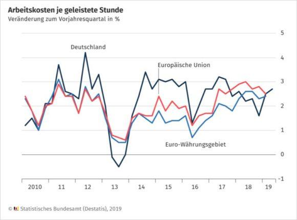 Destatis - Arbeitskosten Q2 2019 zu 2018 - D und EU
