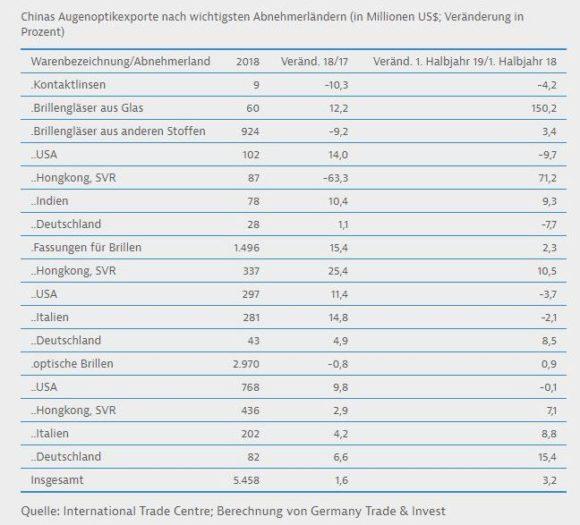 GTAI - China Augenoptik und Brillen - Augenoptikexporte