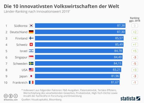 Statista - Top Ten Länder bei Innovationen