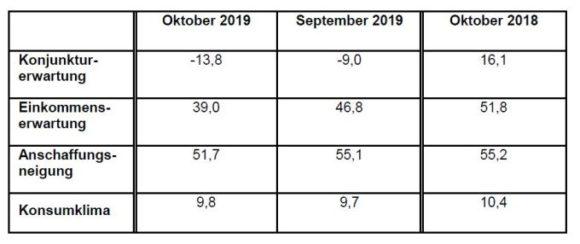GfK - Konsumklima Oktober 2019 - Indikatoren