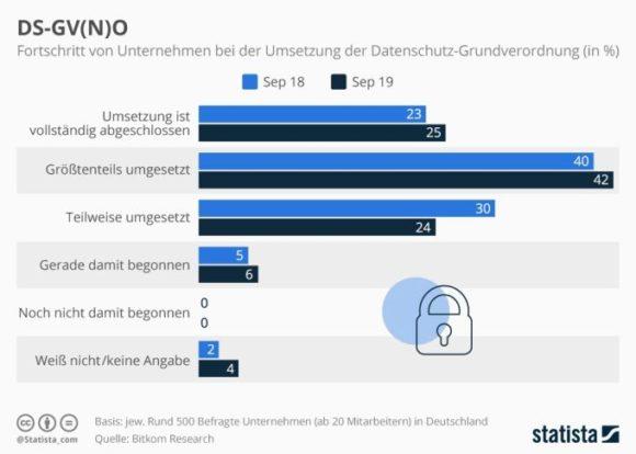 Statista - Fortschritt bei der Umsetzung der DSGVO in Deutschland