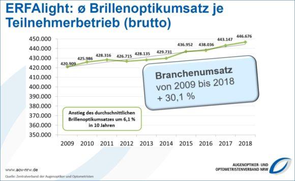 Blick 2019 - Grafik 2